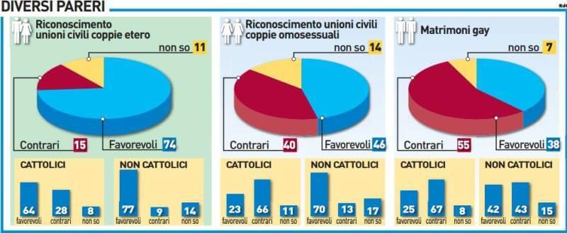 statistiche_italia_unioni_civili